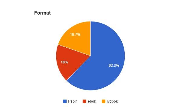 kakediagram som viser forholdet mellom leste ebøker, lydbøker og pappirbøker