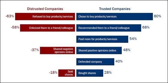 2015 Trust Barometer page 40
