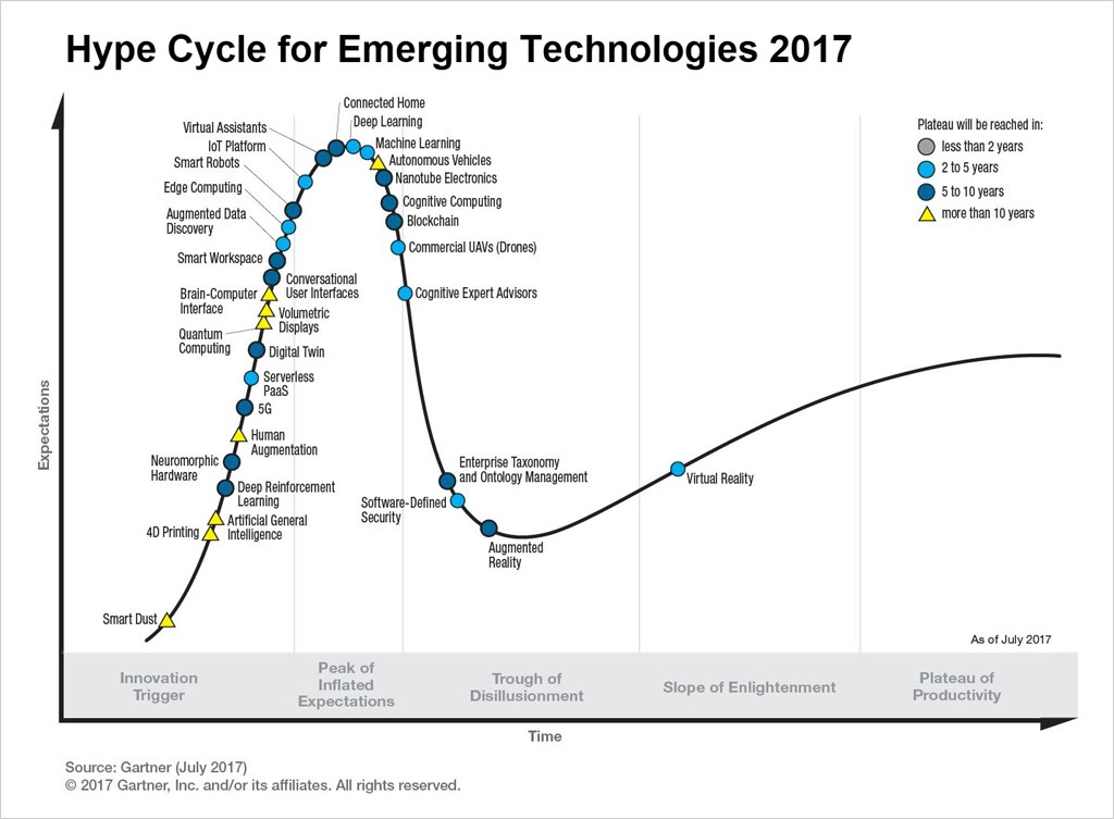 Hype Cycle for Emerging Technologies 2017