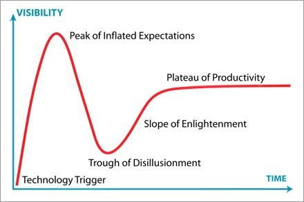 """Gartner Hype Cycle"" by Jeremykemp at en.wikipedia. Licensed under CC BY-SA 3.0 via Wikimedia Commons"