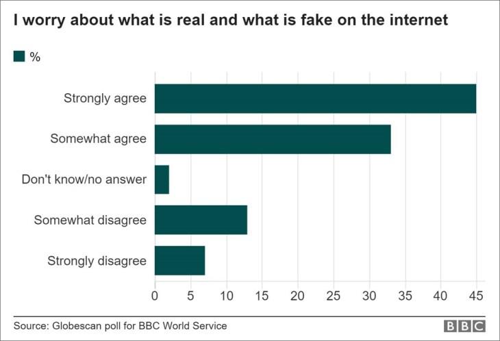 Fake news worry: chart