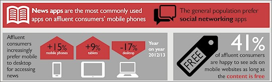 Smartphones preferred device for news among affluent consumers says BBC