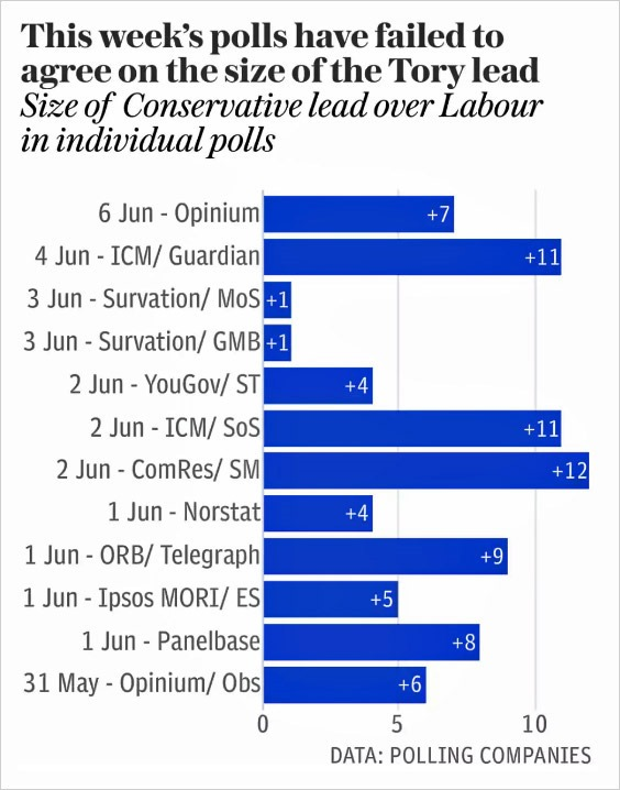 This week's polls / via the Telegraph