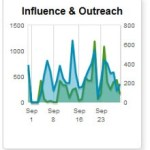 """FIR Speakers and Speeches: Andrew Grill on """"Likes"""" to Social Influence at #SMWB2B"""