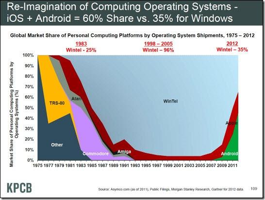 kpcb-2013-operatingsystems
