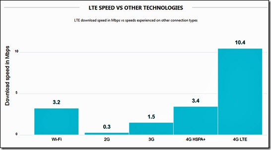 LTE speed vs others
