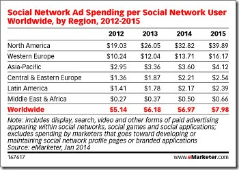 Social ad spending trends to 2015 - eMarketer