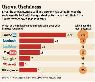 WSJ: Use vs Usefulness