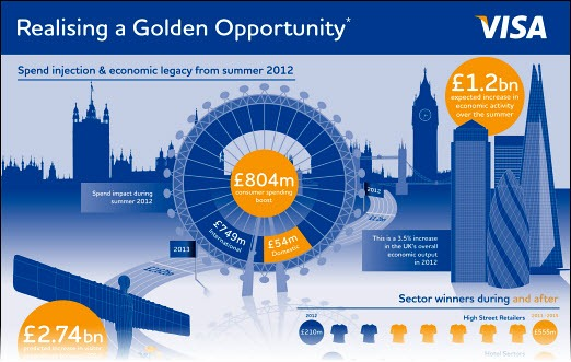 visa-infographic-london2012-top