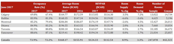 Table - Canadian Lodging Outlook - Q2 2017