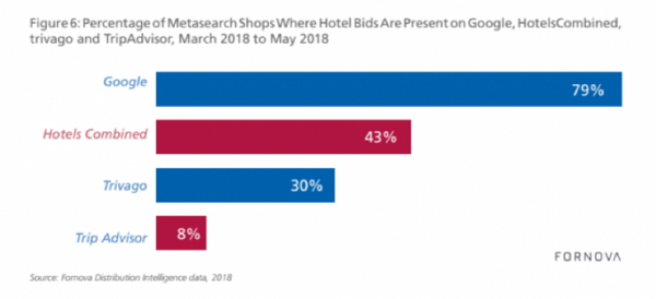 Google Takes the Biggest Share of the Hotel Metasearch Pie