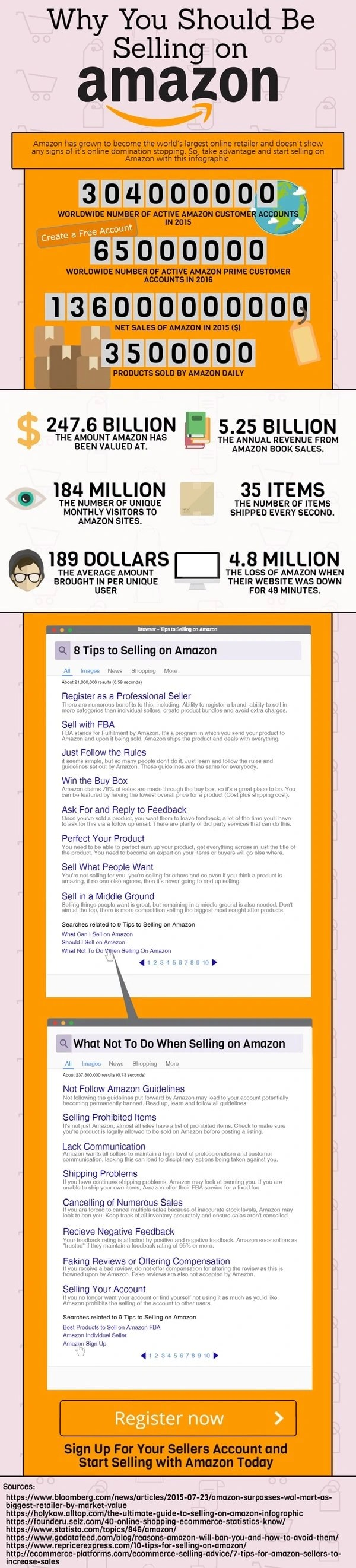 Dos and Don'ts, Tips, and Benefits of Selling your Products on Amazon
