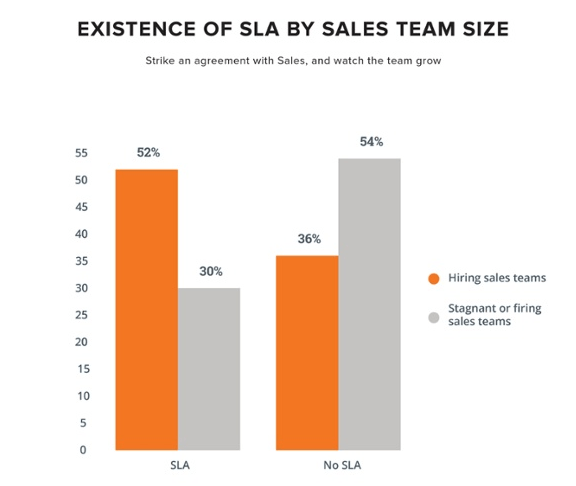 sla-by-sales-team-size.png