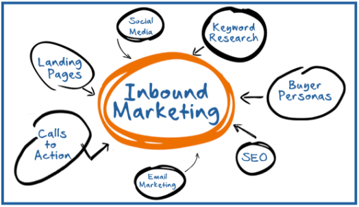 Introduction to Inbound Marketing [Video]