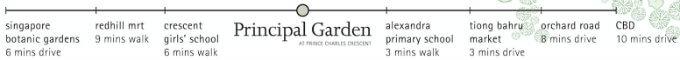 Principal Garden - Distance From Amenities
