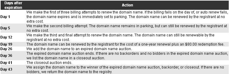 What happens after domain names expire