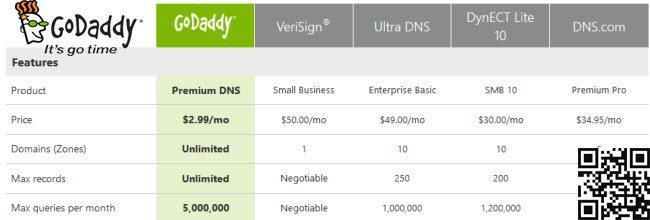 godaddy-premium-dns-better-price