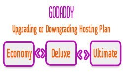 how-to-upgrading-downgrading-godaddy-hosting-plan-thumn