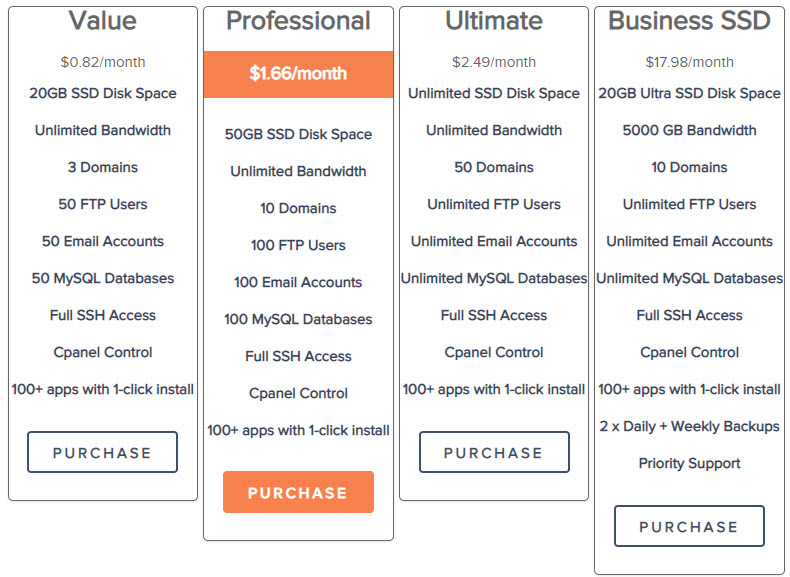 NameCheap Hosting Review: Is it really good for you ?