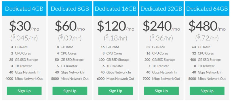 Linode Opens The Dedicated CPU Plans - Prices Start from $30/mo
