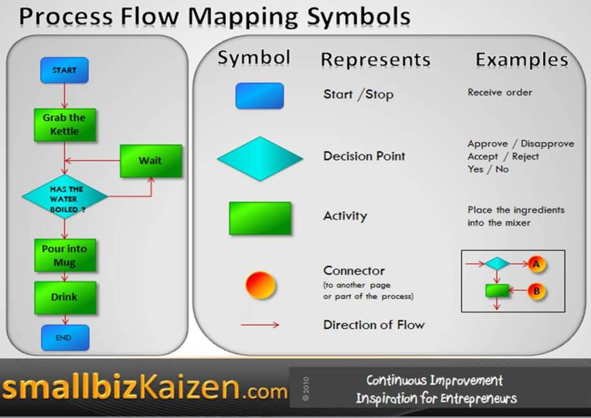 process map sap modeling handbook modeling standards business process map business process mapping approach let s take an example of simple order