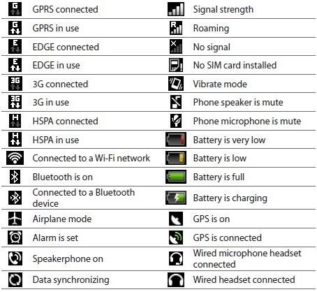 14 Android Icon Glossary Images - Samsung Cell Phone Icon Meanings, HTC Android Status Bar Icons ...
