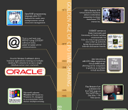 [Infographic] Windows Server 2003 and a Brief History of Server Computing