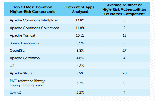 Most vulnerable languages / frameworks for e-commerce apps