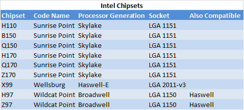 intel_chipsets
