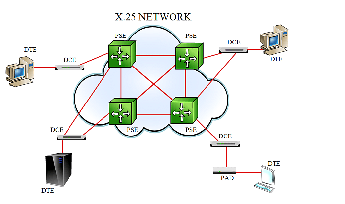ppt network