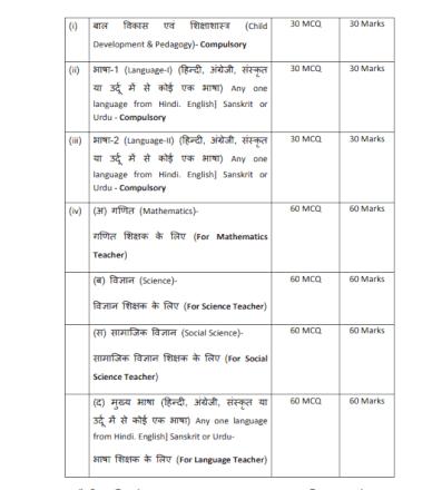 MP Samvida Shikshak Varg 2 Syllabus 2018 PDF Download In Hindi