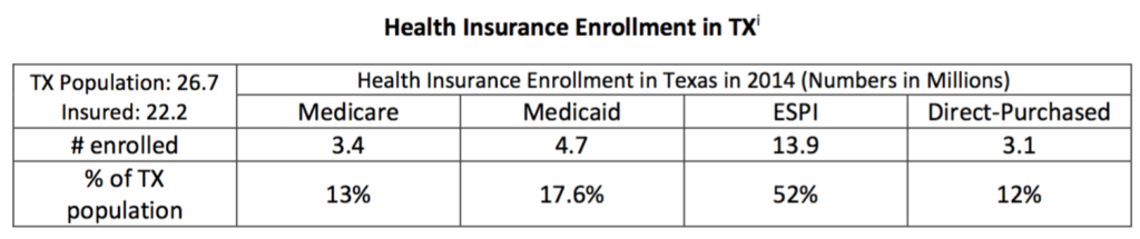 Texas coverage snapshot 2014 data