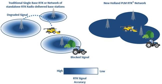 plm-nh-rtk-vs-traditional-rtk