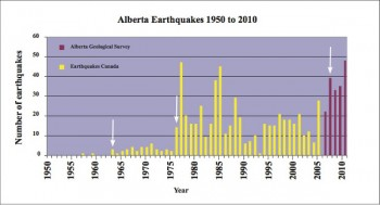 Are The Earthquakes More Violent Than In The Past