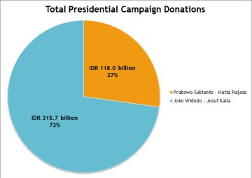 Presidential-Campaign-Finance-Graphic-04---Totals Pie