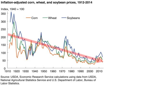 Figure 2: The price of grain in the USA, 1912-2014.