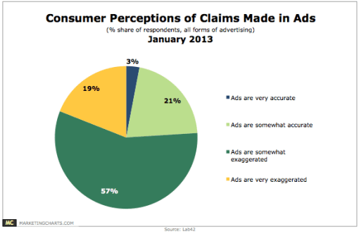 Lab42-Consumer-Perceptions-Claims-Made-in-Ads-Jan2013