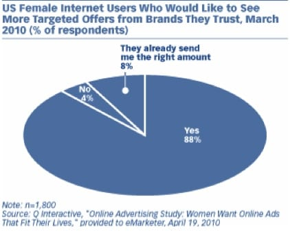 what women want in online ads
