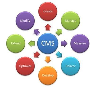 cms-chart