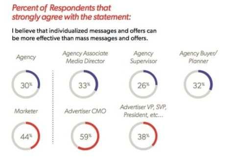 Disconnect between agencies & marketers ?
