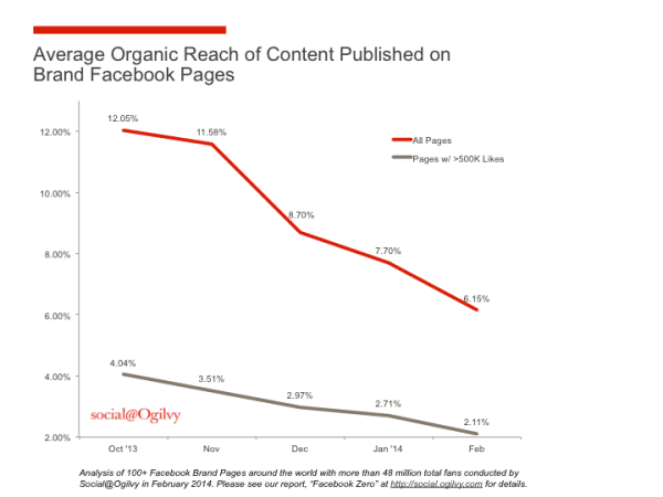 Research by the ad agency Ogilvy shows that brand pages reach just 6% of their fans. Pages with more than 500,000 fans reach only 2% of them.