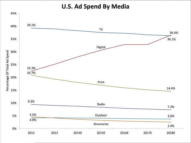 US Spend my Media