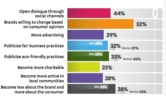 How will brands remain relevant to you?