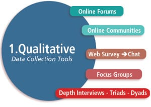 Qualitative-circle-diagram