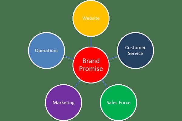 Brand Promise Wheel