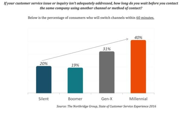Consumers say it's still hard to resolve customer service