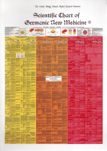 The Scientific Chart of German New Medicine.