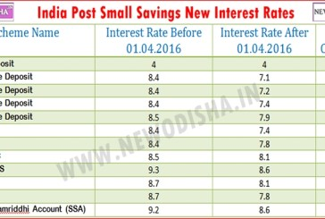India Post Interest Rate Slashed !!!