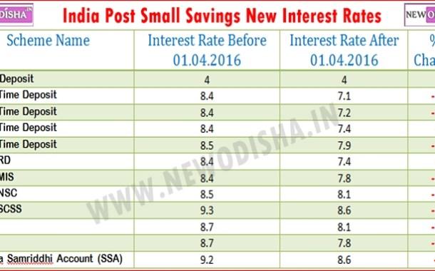 India Post Interest Rate Slashed !!!