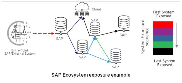 ey-switzerland-blog-sap ecosystem exposure example SAP cyber threats